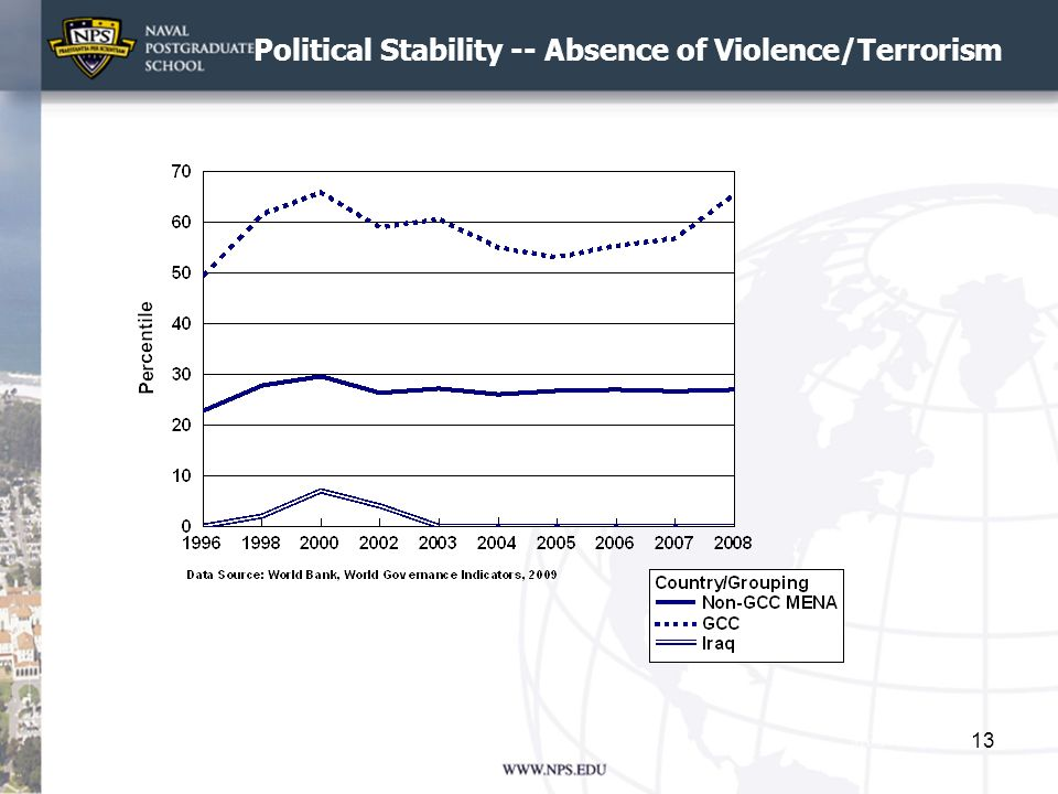 Political Stability -- Absence of Violence/Terrorism
