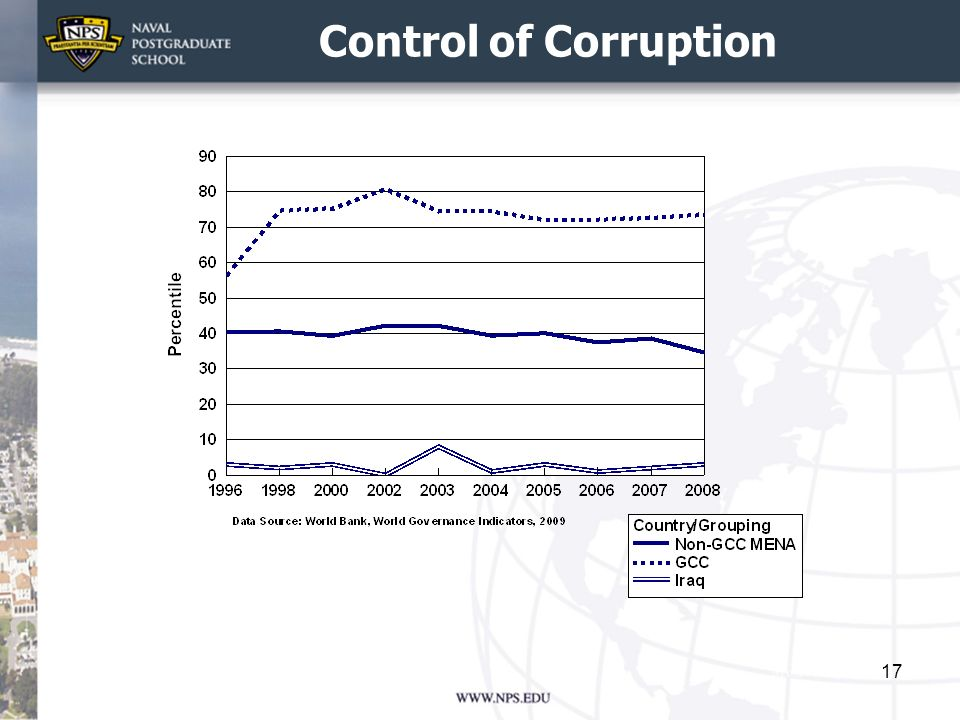 Control of Corruption