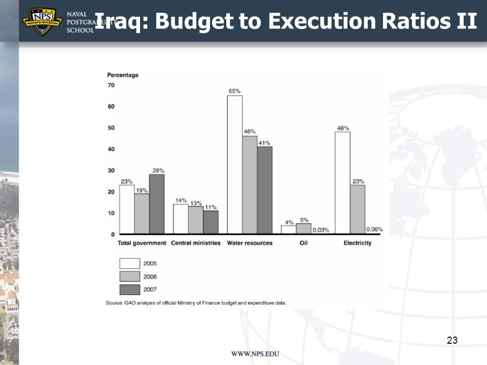 Iraq: Budget to Execution Ratios II