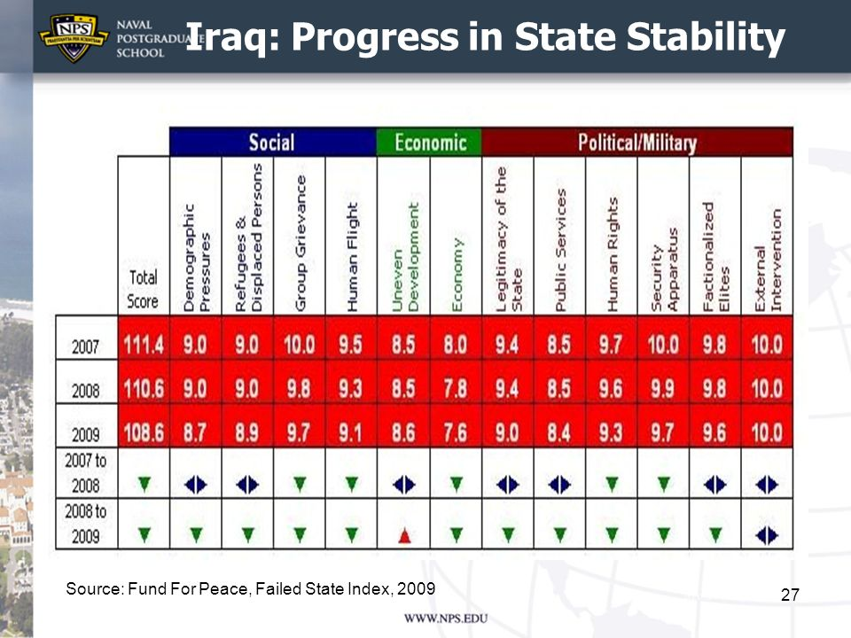 Iraq: Progress in State Stability