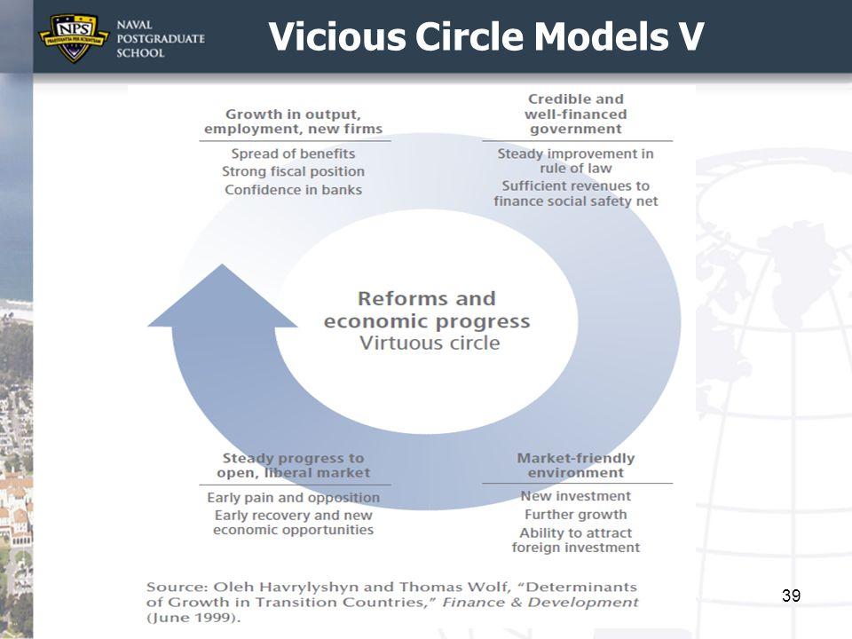 Vicious Circle Models V