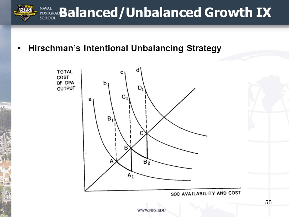 Balanced/Unbalanced Growth IX