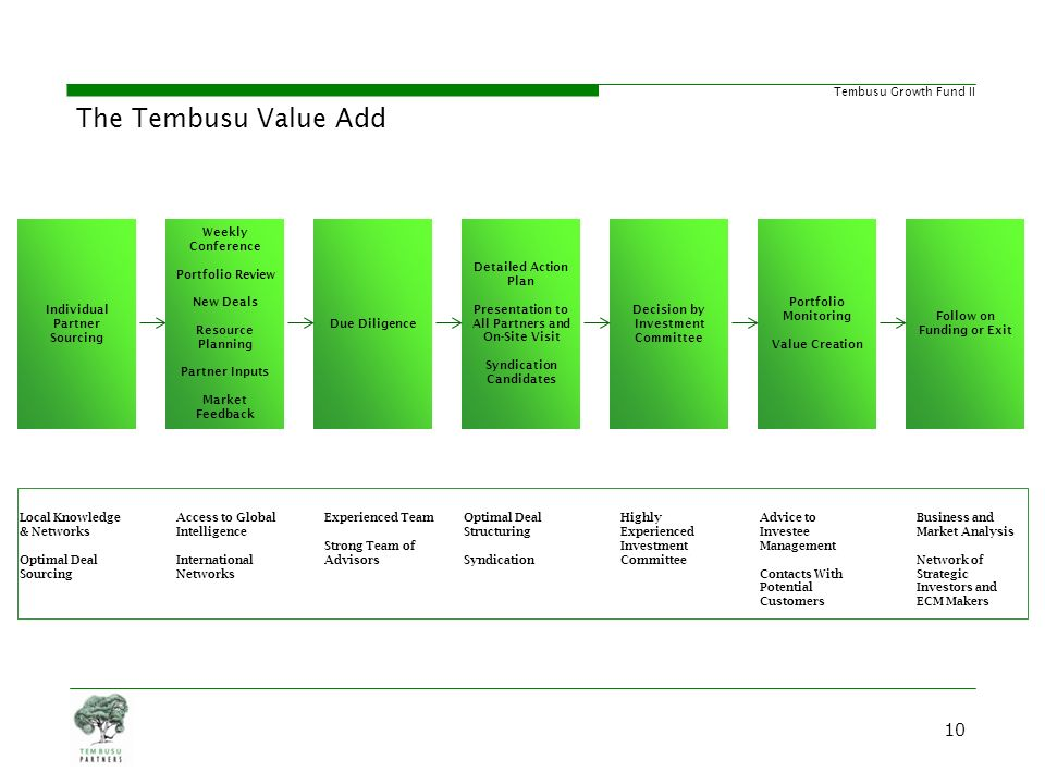 The Tembusu Value Add Tembusu Partners is a very active fund manager