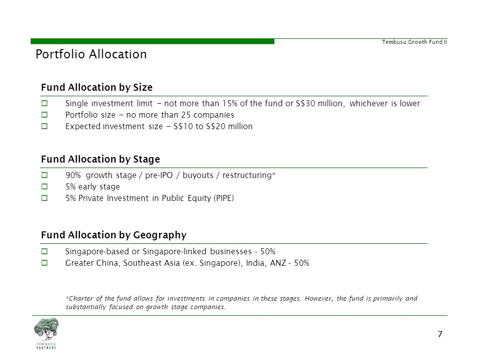 Portfolio Allocation Fund Allocation by Size Fund Allocation by Stage