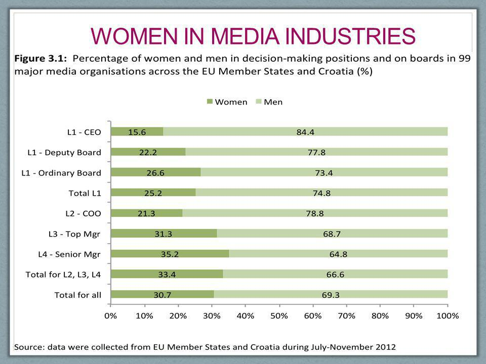 Women in media industries