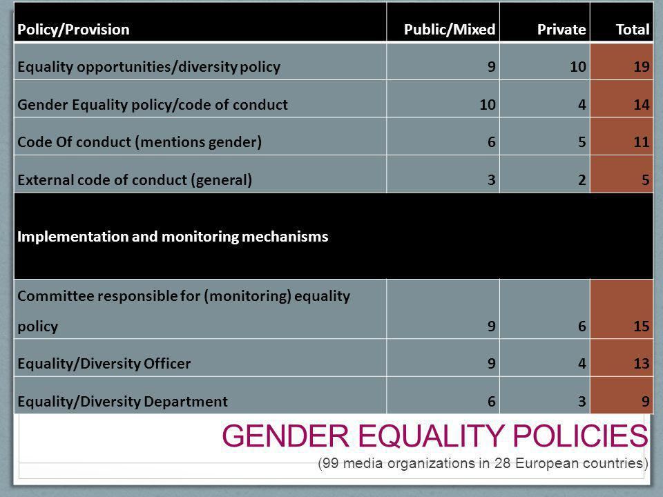 Gender equality policies