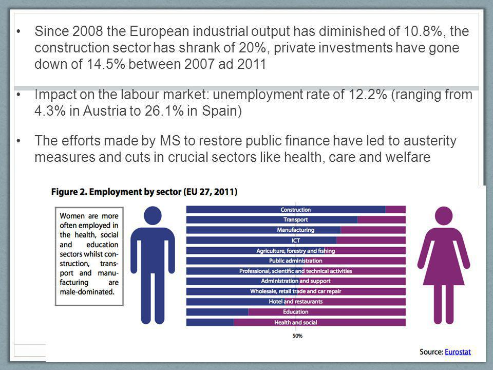 Since 2008 the European industrial output has diminished of 10