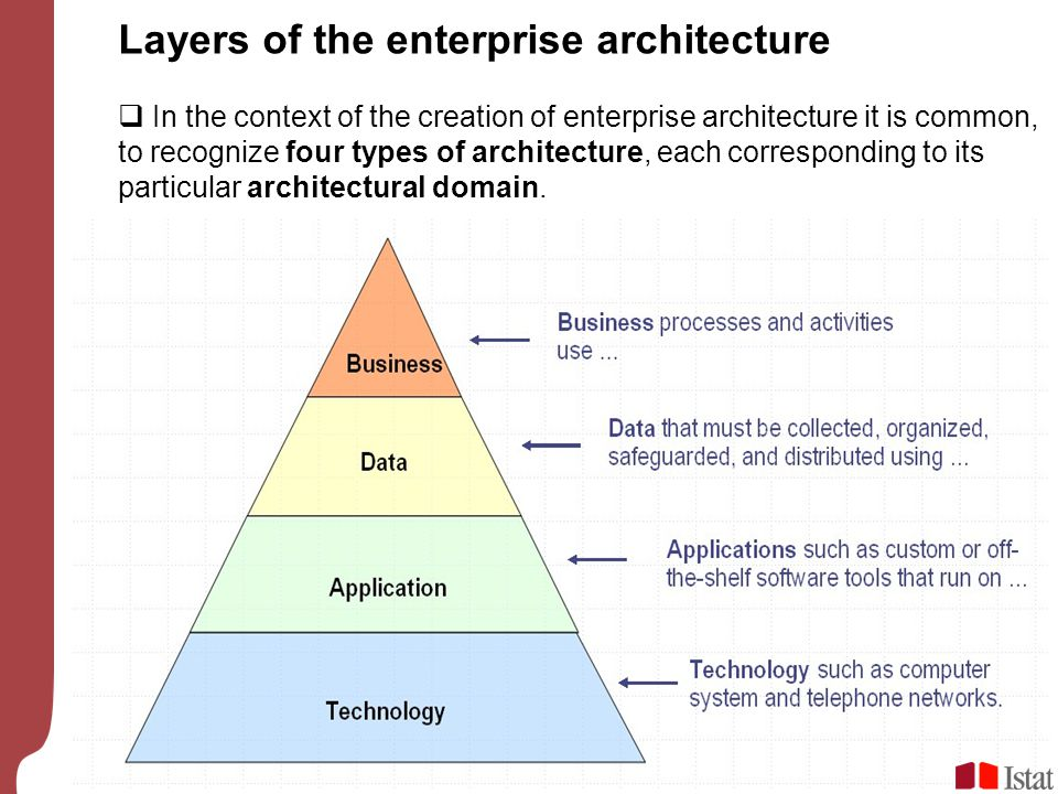 Layers of the enterprise architecture