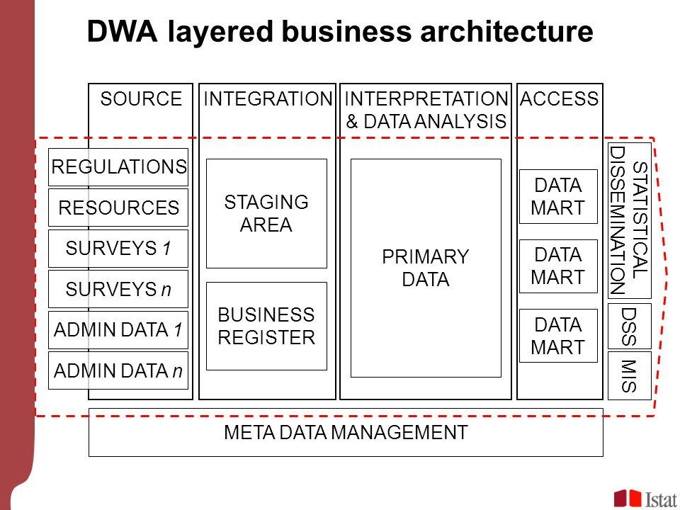 DWA layered business architecture
