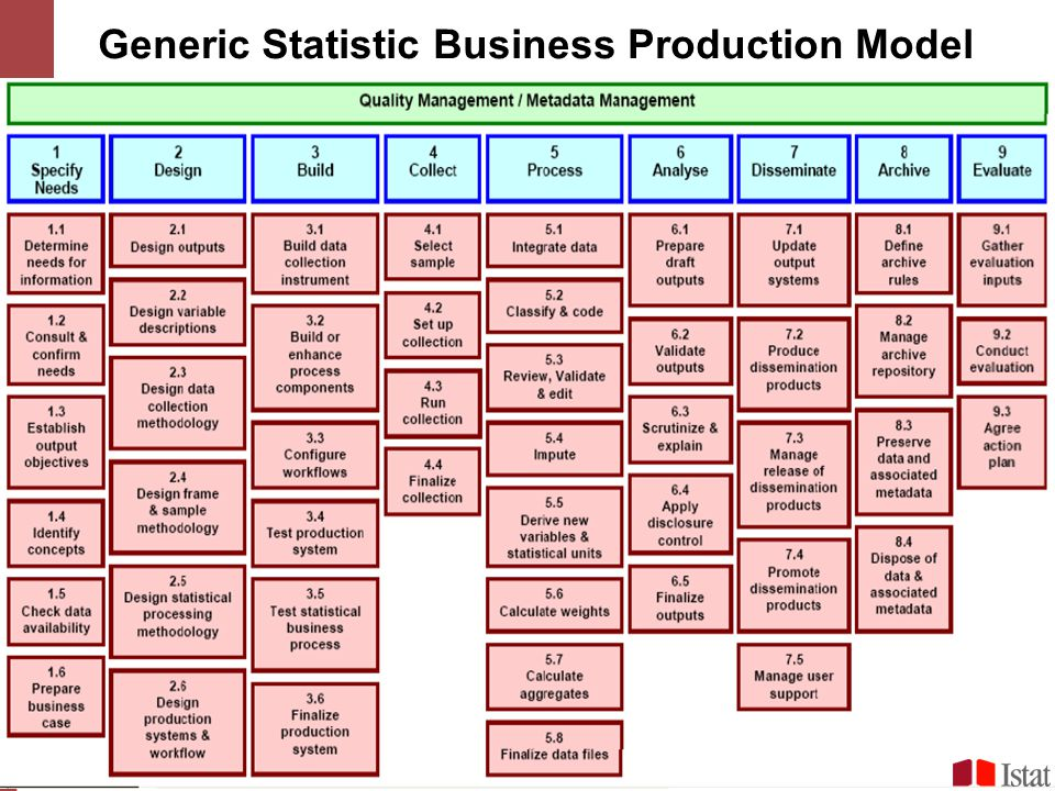 Generic Statistic Business Production Model