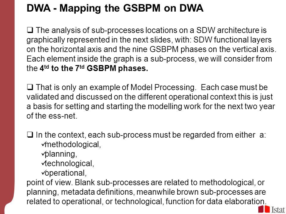 DWA - Mapping the GSBPM on DWA