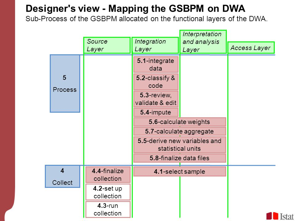 Designer s view - Mapping the GSBPM on DWA