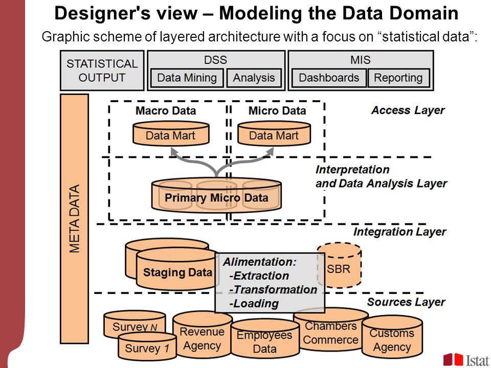 Designer s view – Modeling the Data Domain