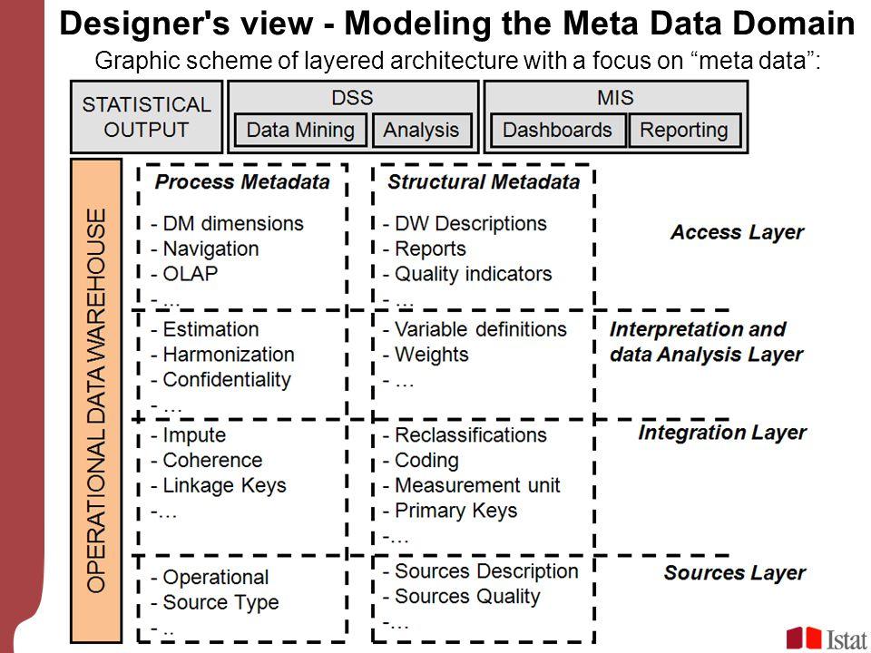 Designer s view - Modeling the Meta Data Domain