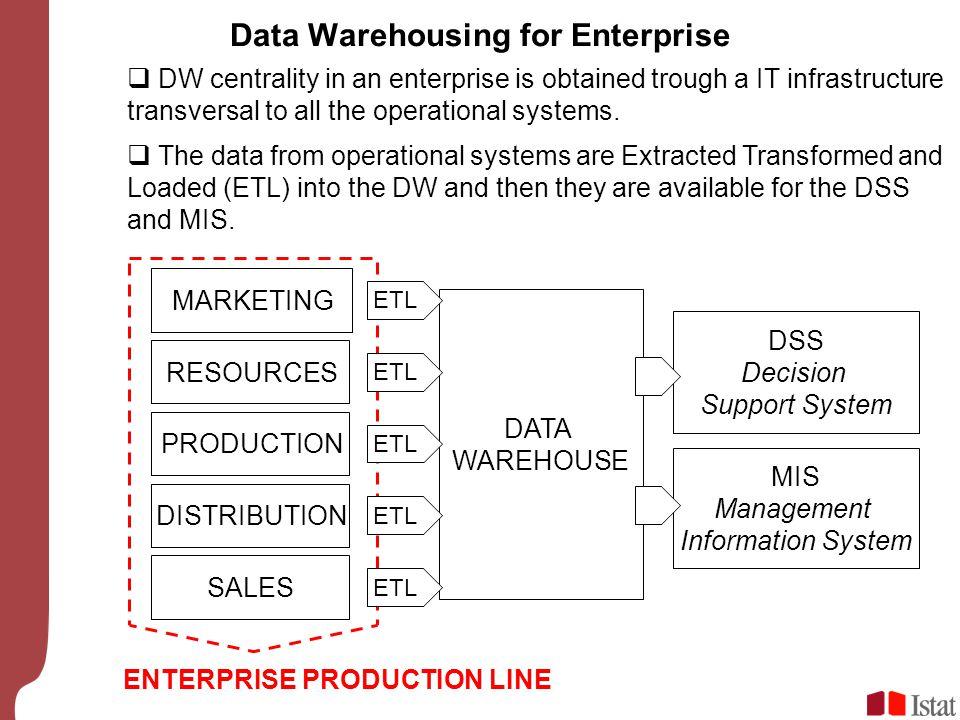 Data Warehousing for Enterprise