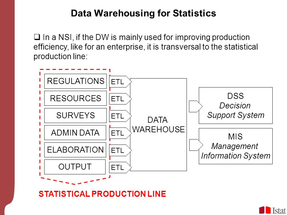 Data Warehousing for Statistics