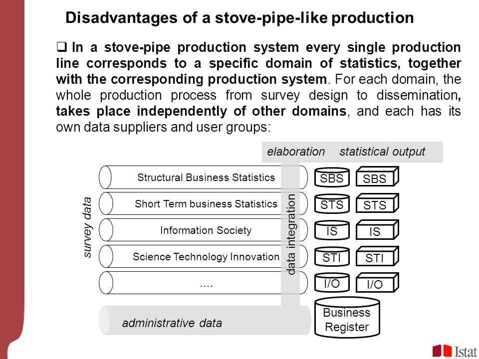 Disadvantages of a stove-pipe-like production