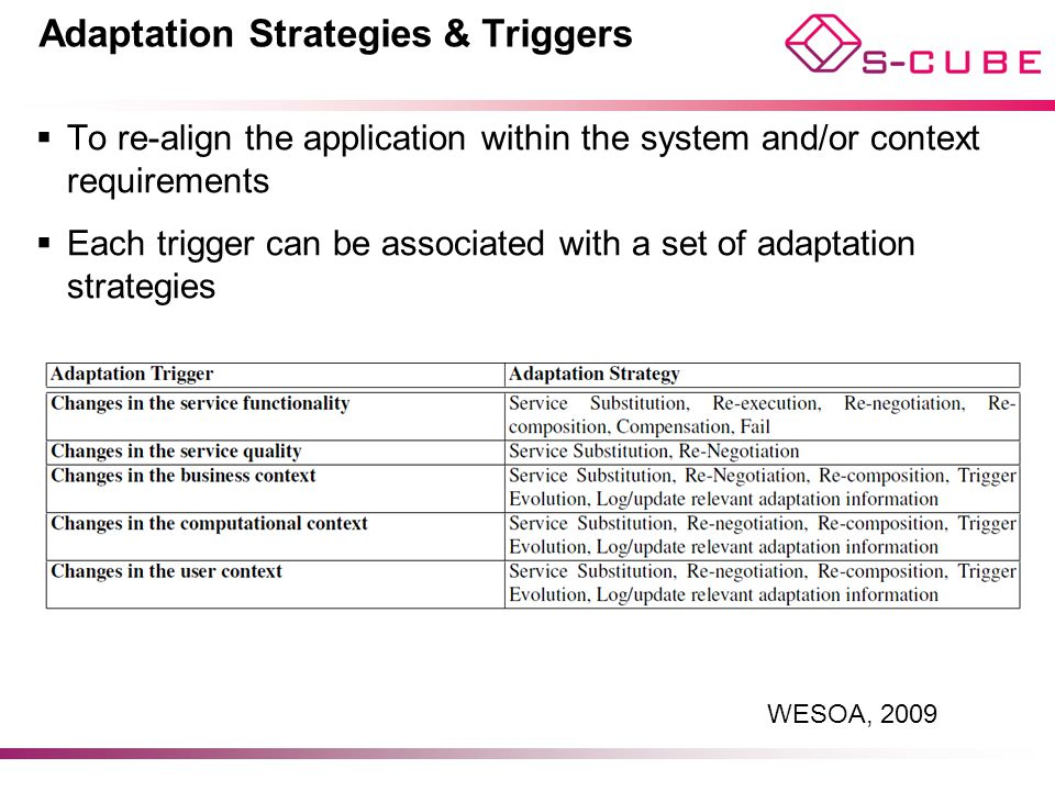 Adaptation Strategies & Triggers
