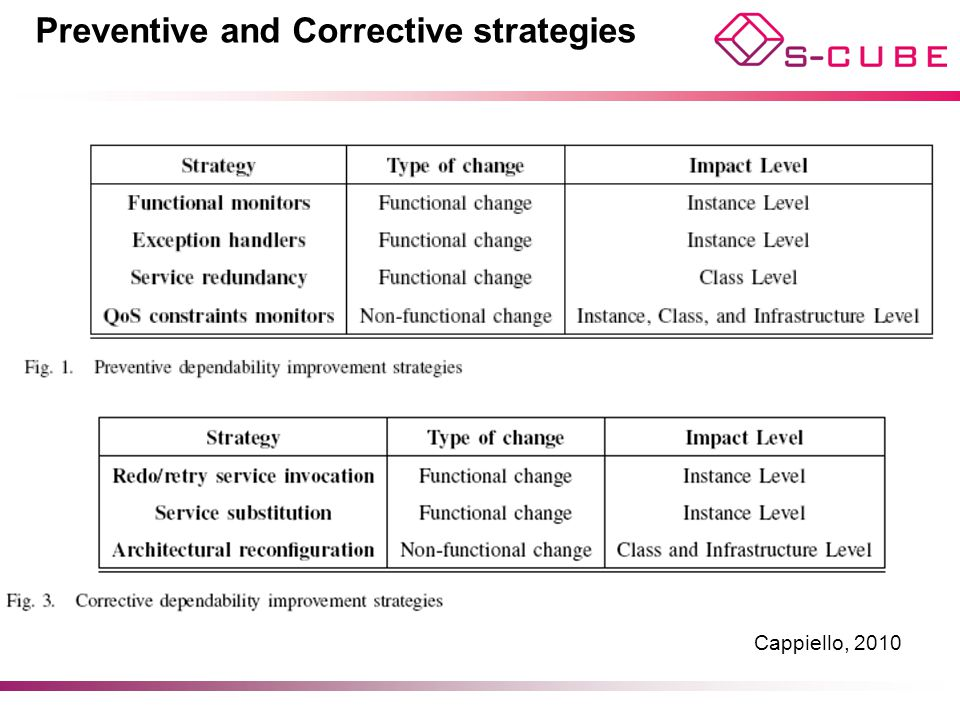 Preventive and Corrective strategies
