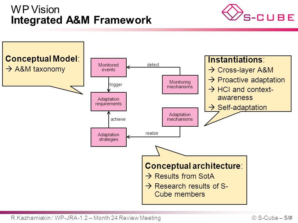 WP Vision Integrated A&M Framework