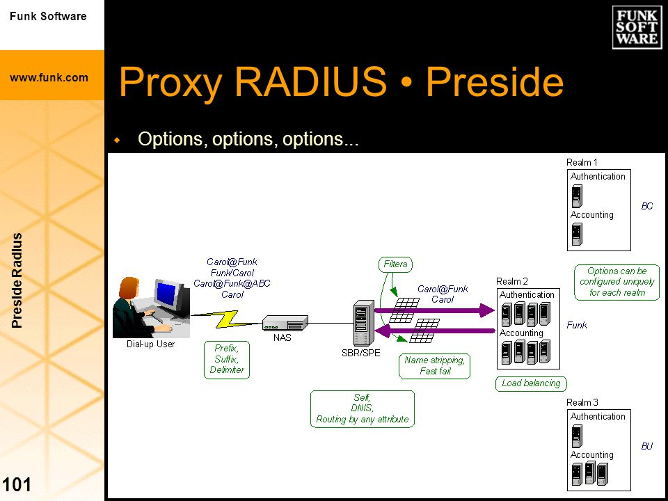 Proxy RADIUS • Preside Options, options, options... Preside Radius