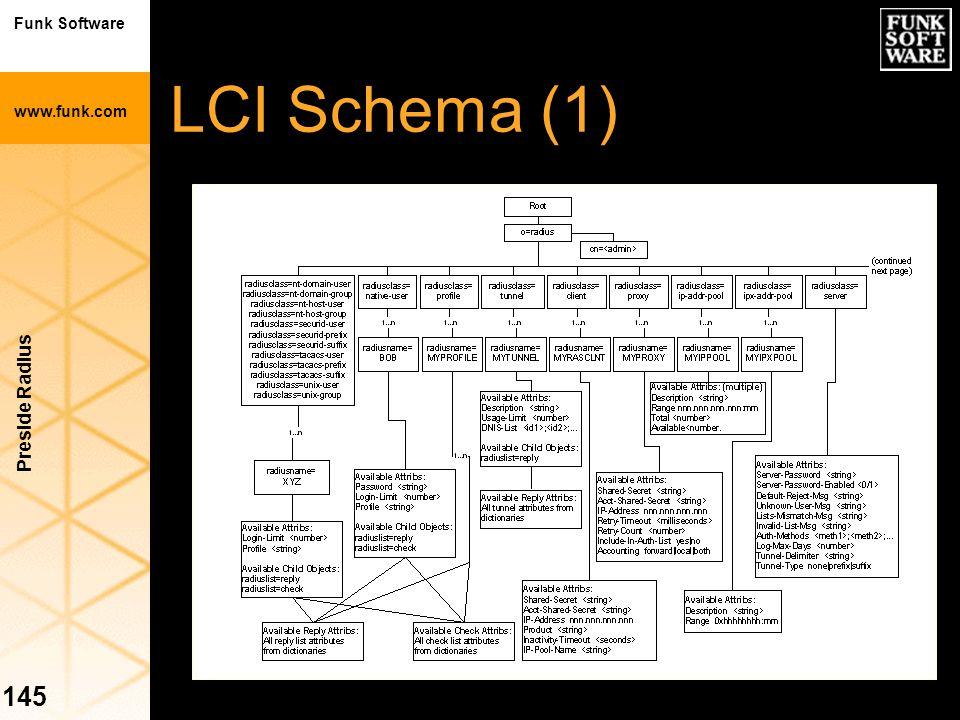 LCI Schema (1) Preside Radius