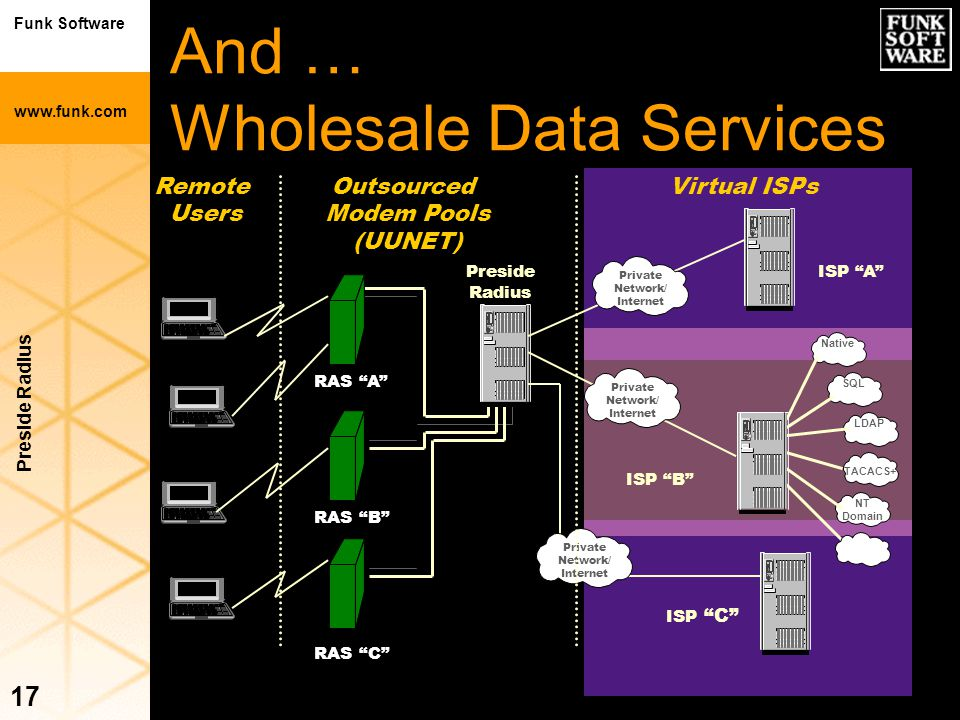 And … Wholesale Data Services