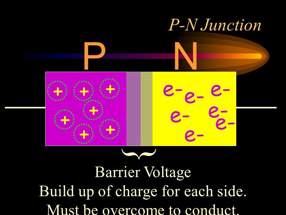 P N { + e- e- + + e- + e- e- + e- + + e- P-N Junction Barrier Voltage