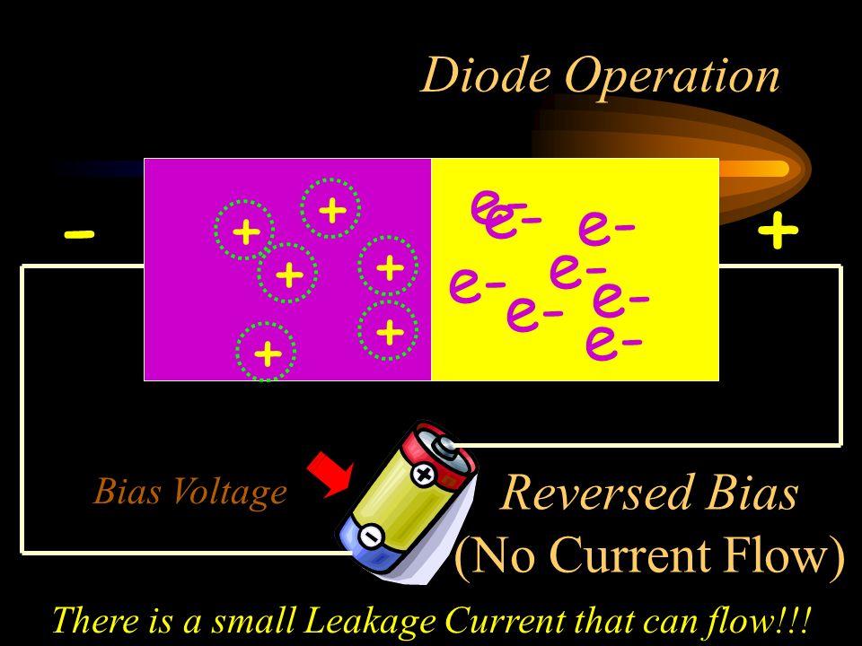 - + e- + e- e- + + e- + e- e- e- + e- + Diode Operation