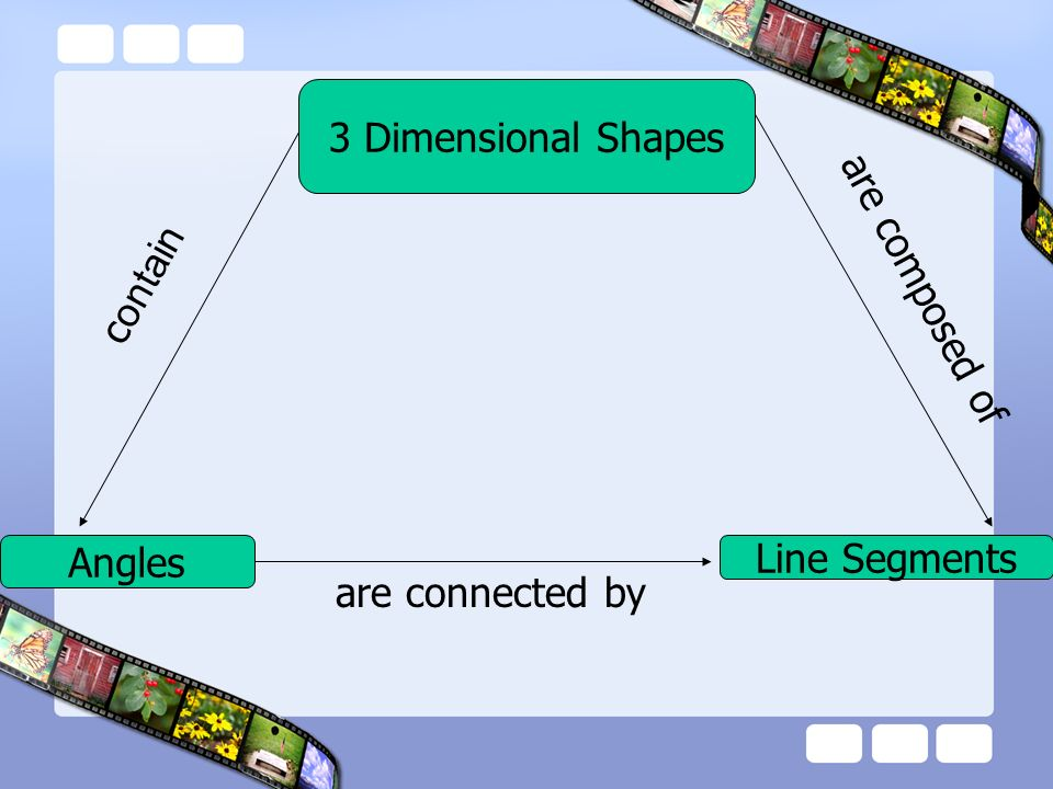 3 Dimensional Shapes contain are composed of Angles Line Segments are connected by
