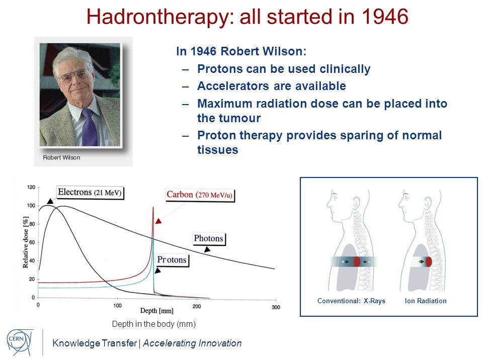 Hadrontherapy: all started in 1946