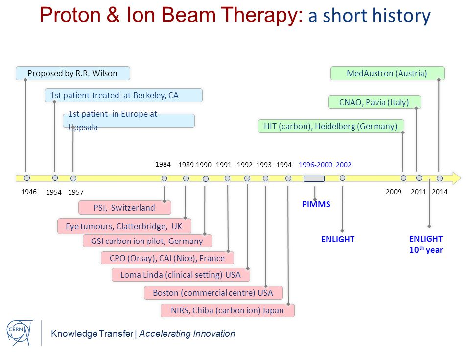 Proton & Ion Beam Therapy: a short history
