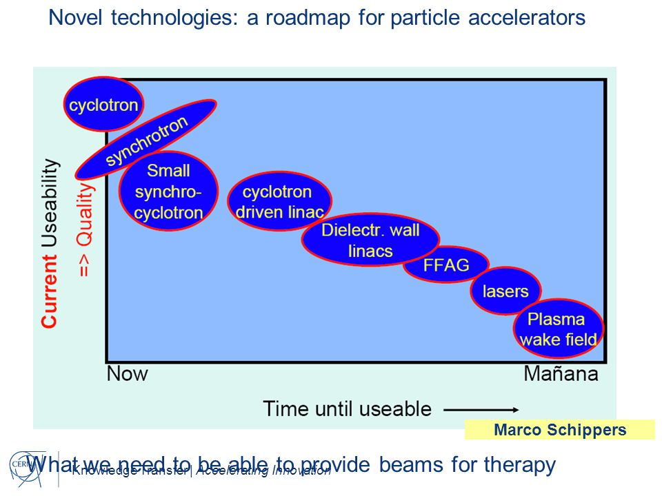 Novel technologies: a roadmap for particle accelerators