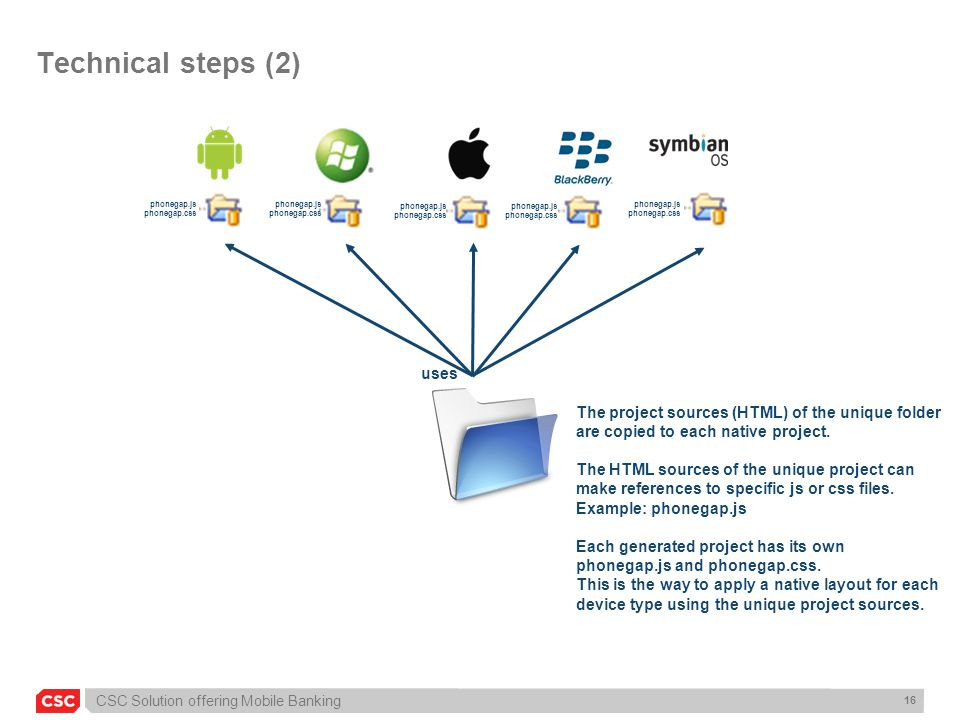 Technical steps (2) uses