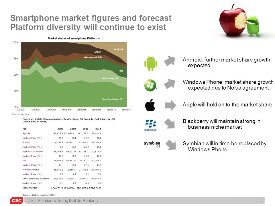 Smartphone market figures and forecast Platform diversity will continue to exist