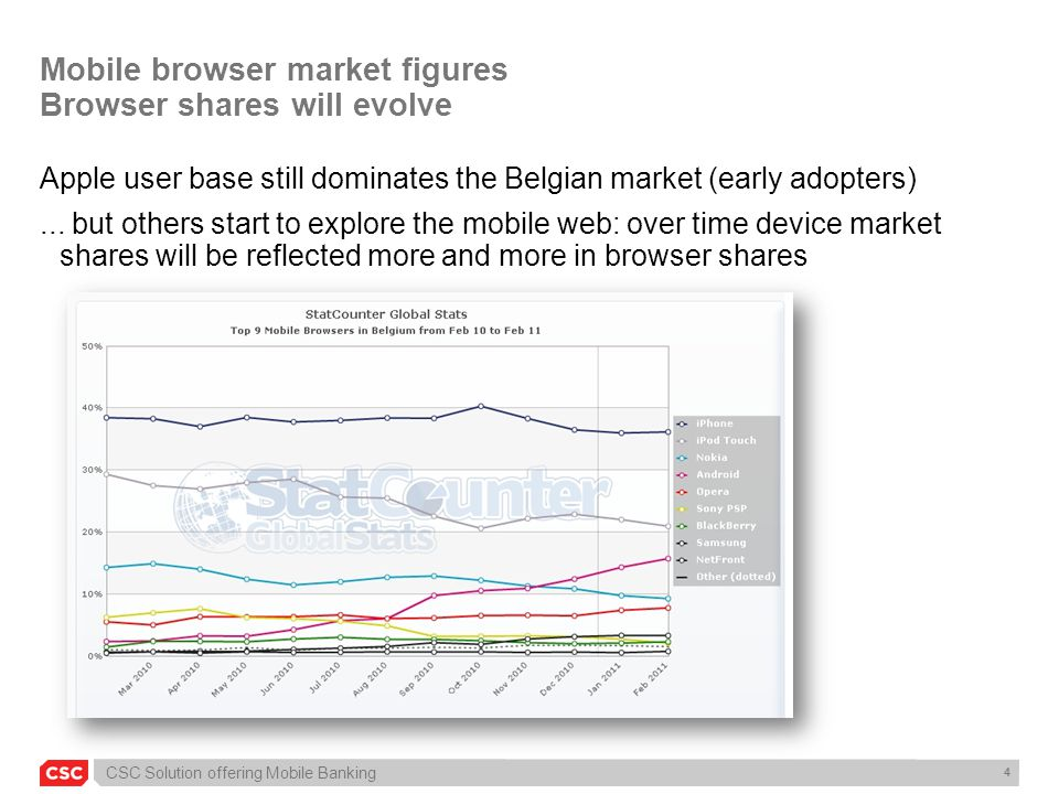Mobile browser market figures Browser shares will evolve