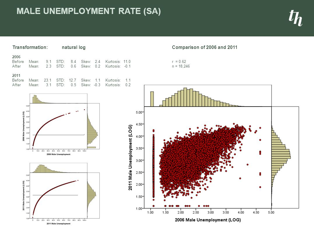 Male Unemployment rate (SA)