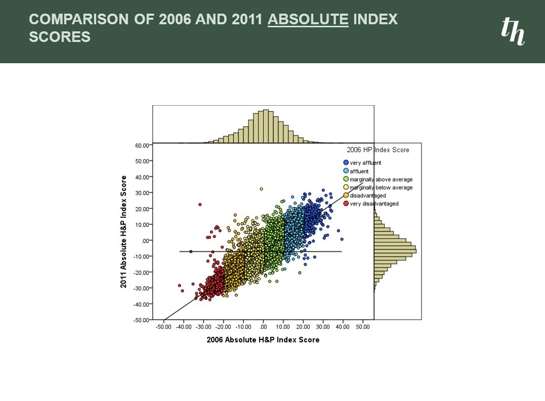 Comparison of 2006 and 2011 Absolute Index Scores