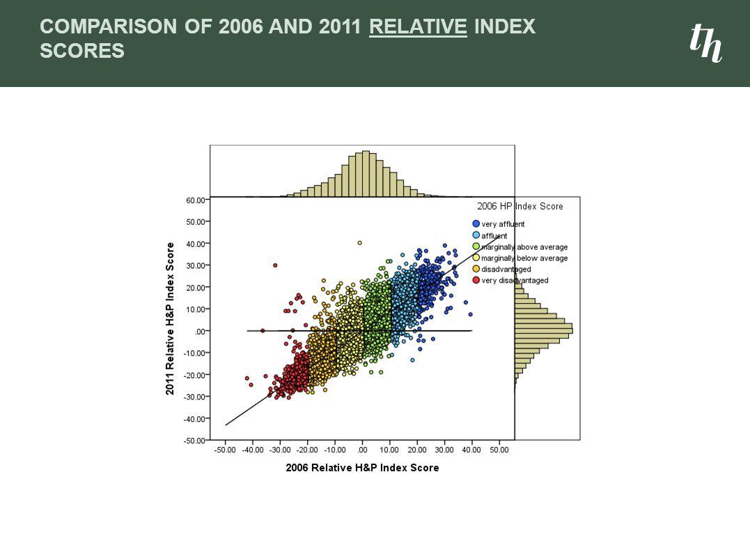 Comparison of 2006 and 2011 relative Index Scores