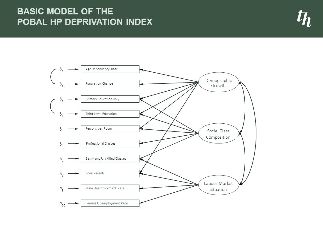 Pobal HP Deprivation Index