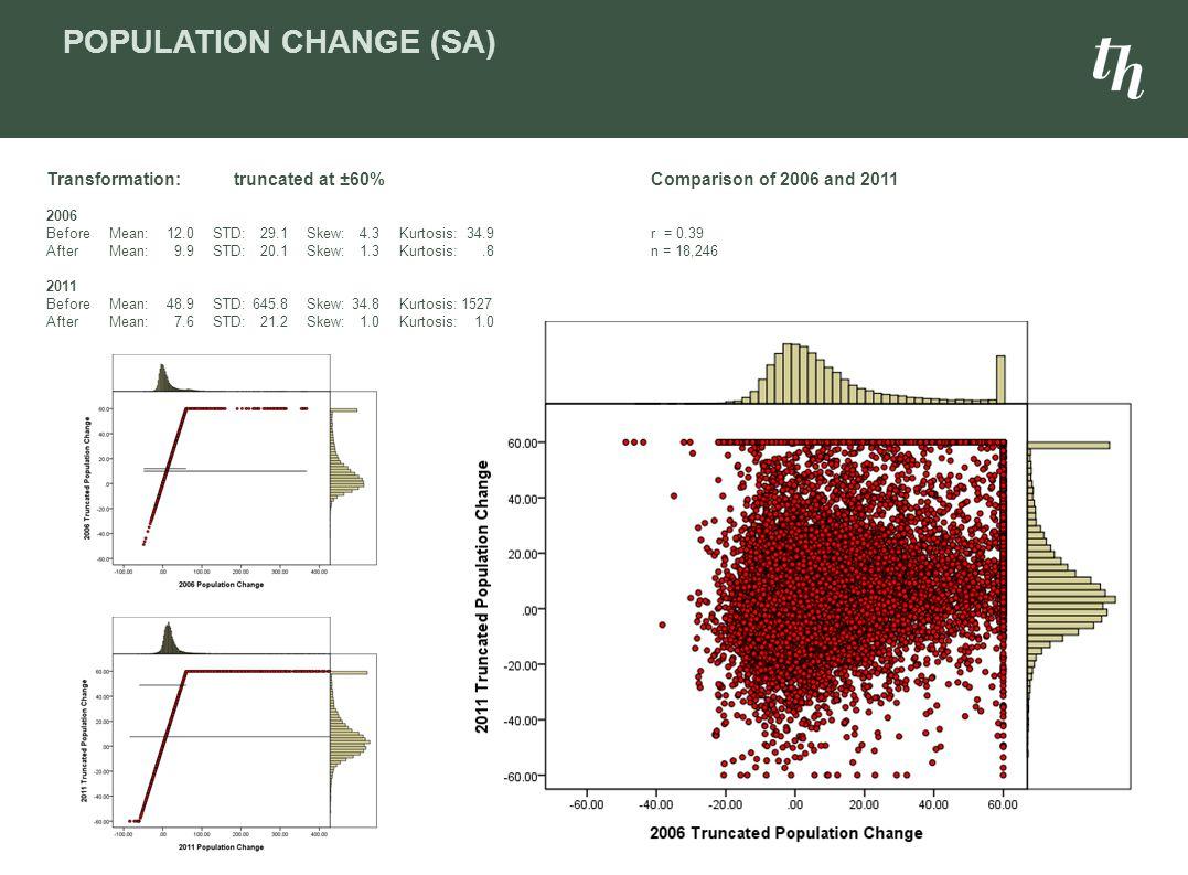 Population change (SA)