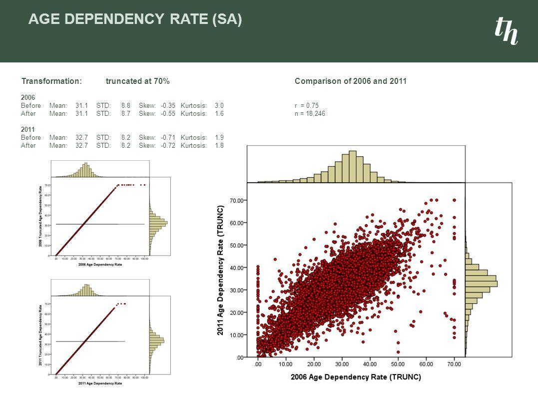 Age dependency Rate (SA)