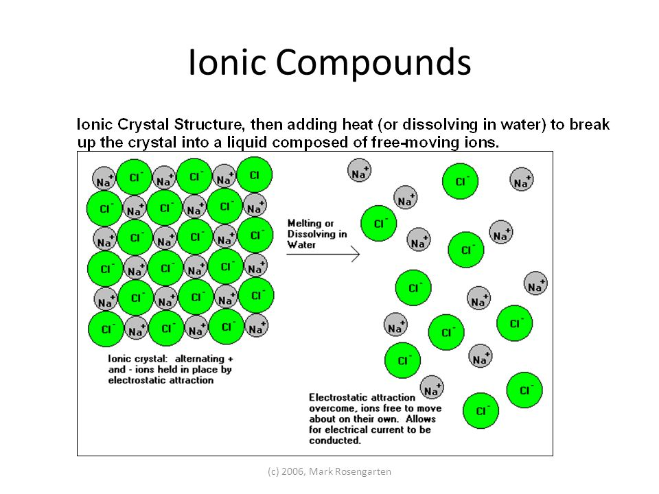 Ionic Compounds (c) 2006, Mark Rosengarten