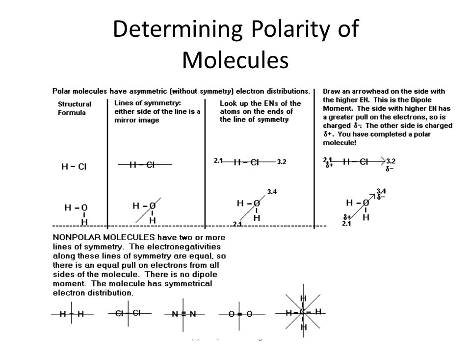 Determining Polarity of Molecules