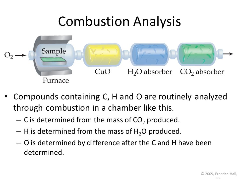 Combustion AnalysisCompounds containing C, H and O are routinely analyzed through combustion in a chamber like this.