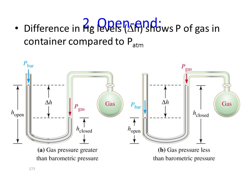 2. Open-end: Difference in Hg levels (Dh) shows P of gas in container compared to Patm