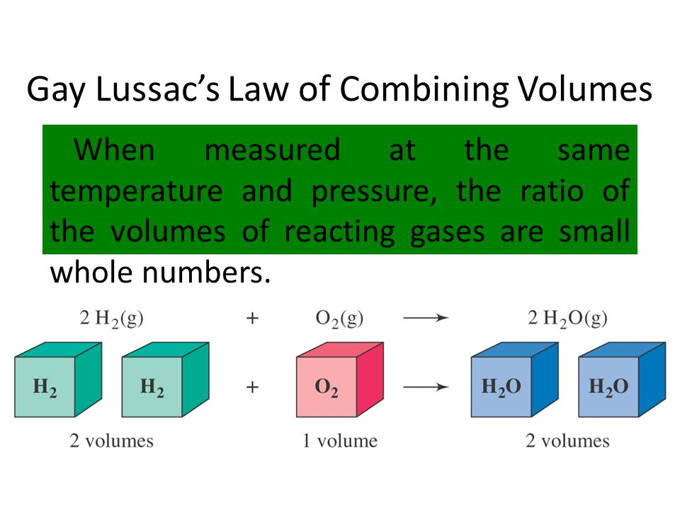 Gay Lussac's Law of Combining Volumes