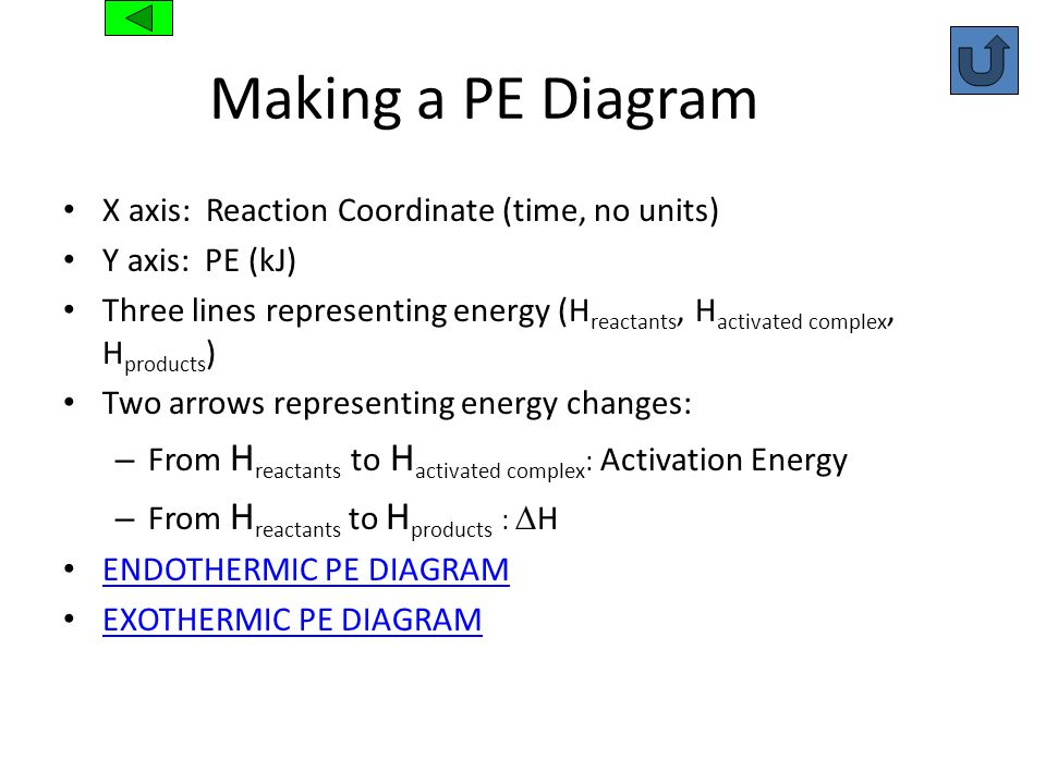 Making a PE Diagram X axis: Reaction Coordinate (time, no units)