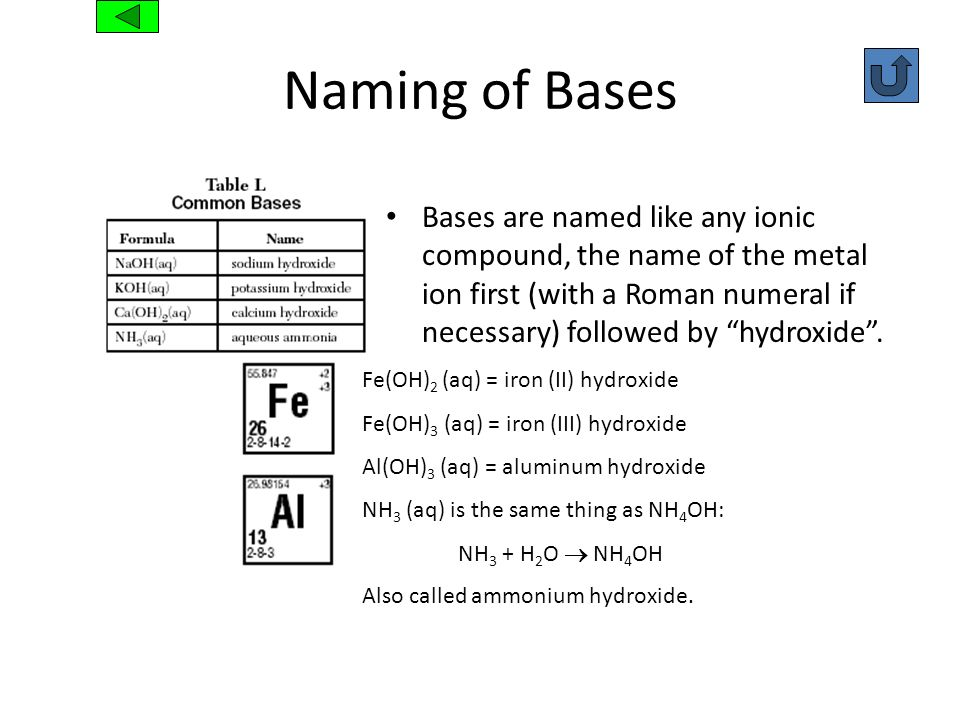 Naming of BasesBases are named like any ionic compound, the name of the metal ion first (with a Roman numeral if necessary) followed by hydroxide .