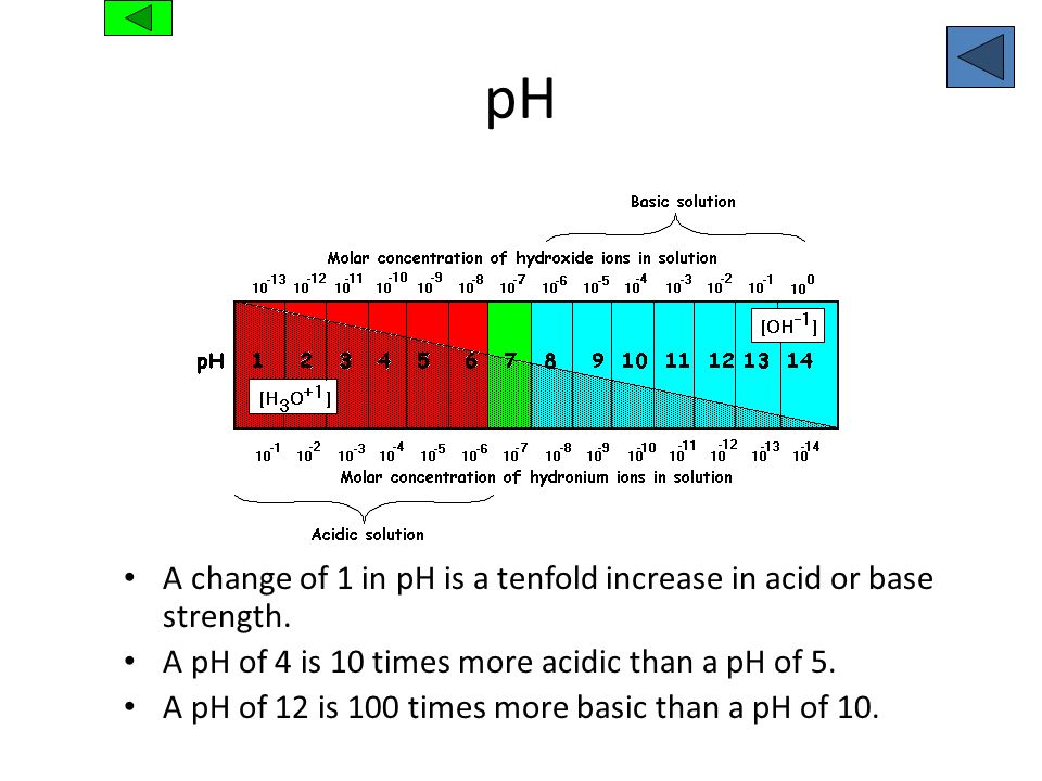 pH A change of 1 in pH is a tenfold increase in acid or base strength.